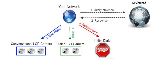 How Dialer Redirect Works